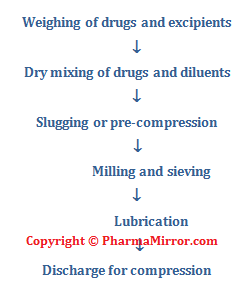 Dry Granulation Process Flowchart - Tablet Manufacturing