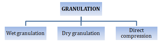 types of tablet granulation