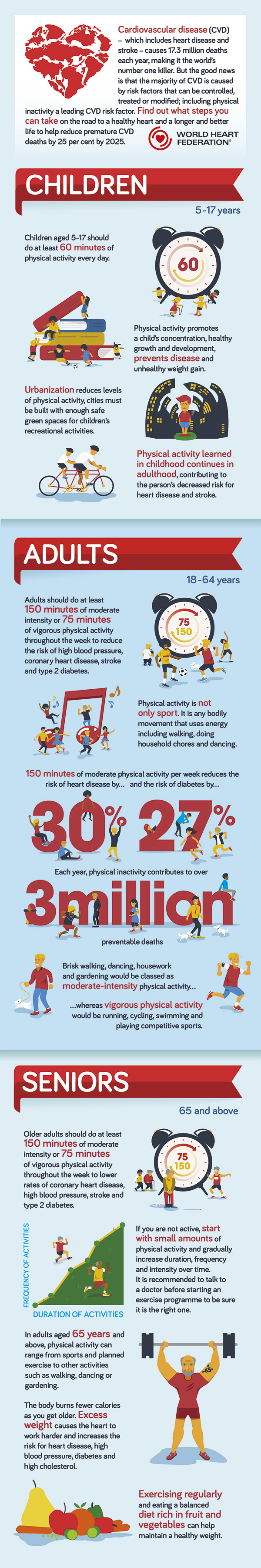 Physical activity & exercise prevent heart diseases