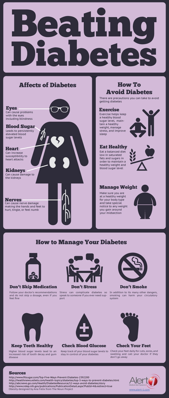 Diabetes management infographics