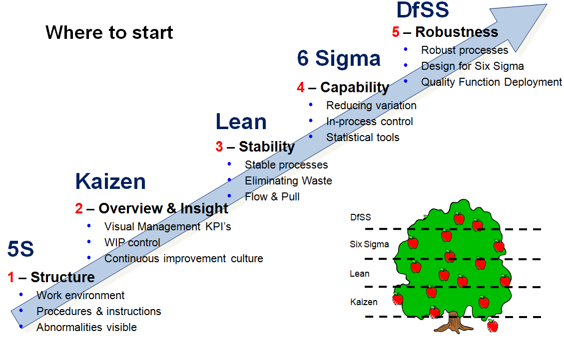 Six Sigma In Pharmaceutical Manufacturing Industry Pharma Mirror