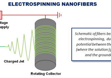 NEI Corporation Introduces Prototyping Service for Electrospinning of Fibers
