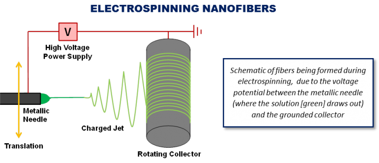 thesis on electrospinning 10 112 effects of various parameters on electrospinning  these fibers that were formed in this experimental thesis could be used to produce membranes.
