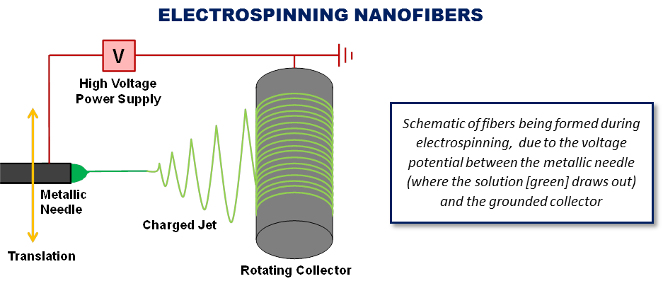 Electrospinning of Nanofibers NEI Corporation