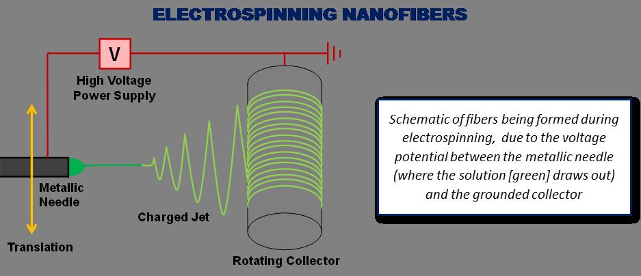 Electrospinning of Nanofibers NEI Corporation