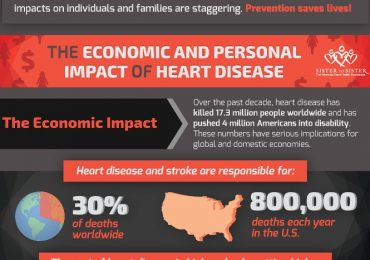 Infographic – The Economic and Personal Impact of Heart Disease