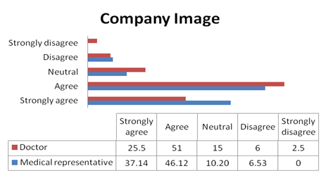 Doctors consider company image while prescribing brands of that company