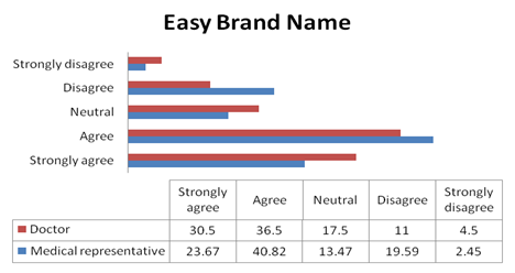 Doctors consider the easy brand name while prescribing the brands