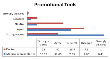 Promotional tools have a good impact on prescription