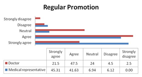 Doctors choose the brands more that are on regular promotion