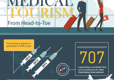 Medical Tourism – From Head to Toe