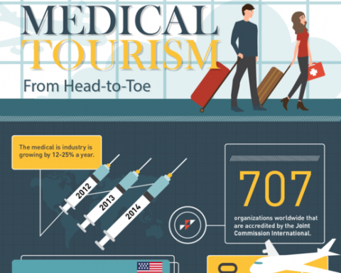 medical tourism thumbnail