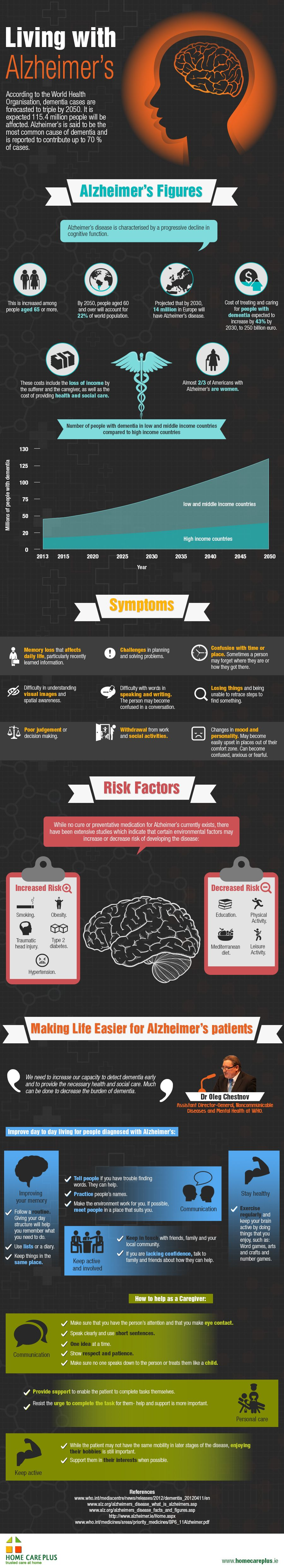 Living with Alzheimers Disease - an infographic