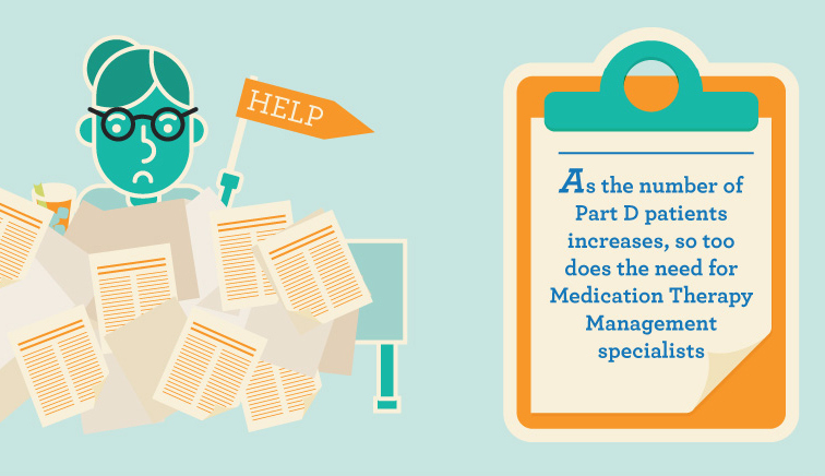 Specialization in Medication Therapy Management in the USA