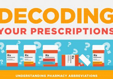 Infographic: The Basics of Understanding Pharmacy Abbreviations