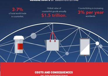 Protecting Your Brand Amid Rise in Counterfeiting – New Infographic