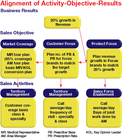 Alignment of Activity-Objective-Results. Reference: Cracking the Sales Management code