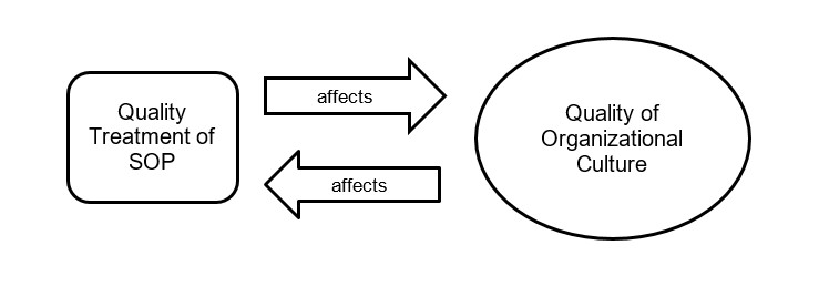 SOP-Org. Dynamics