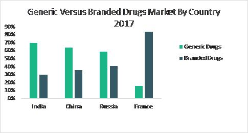 Generic Vs Branded Drugs