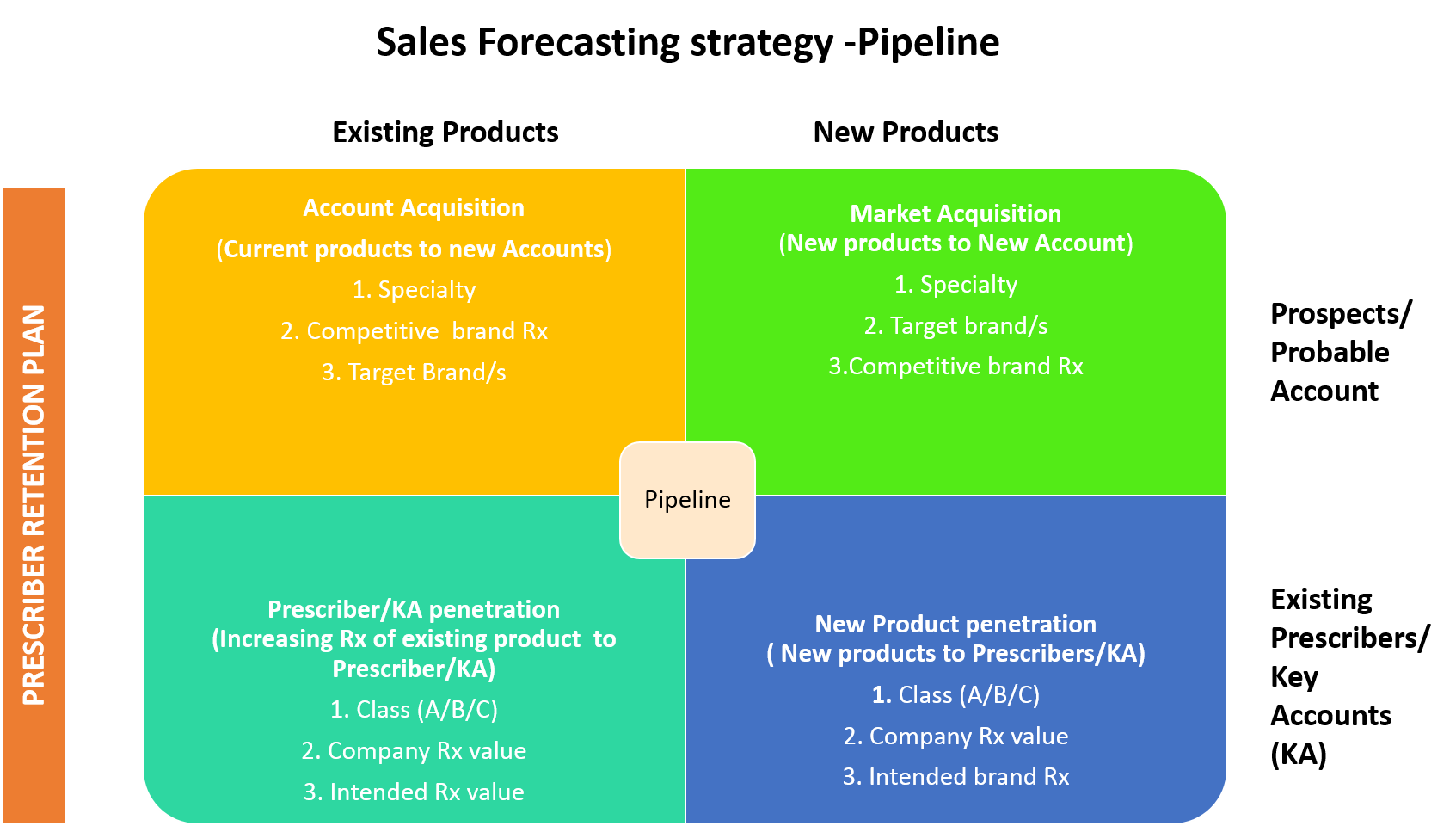 Sales Forecasting Strategy - Pipeline