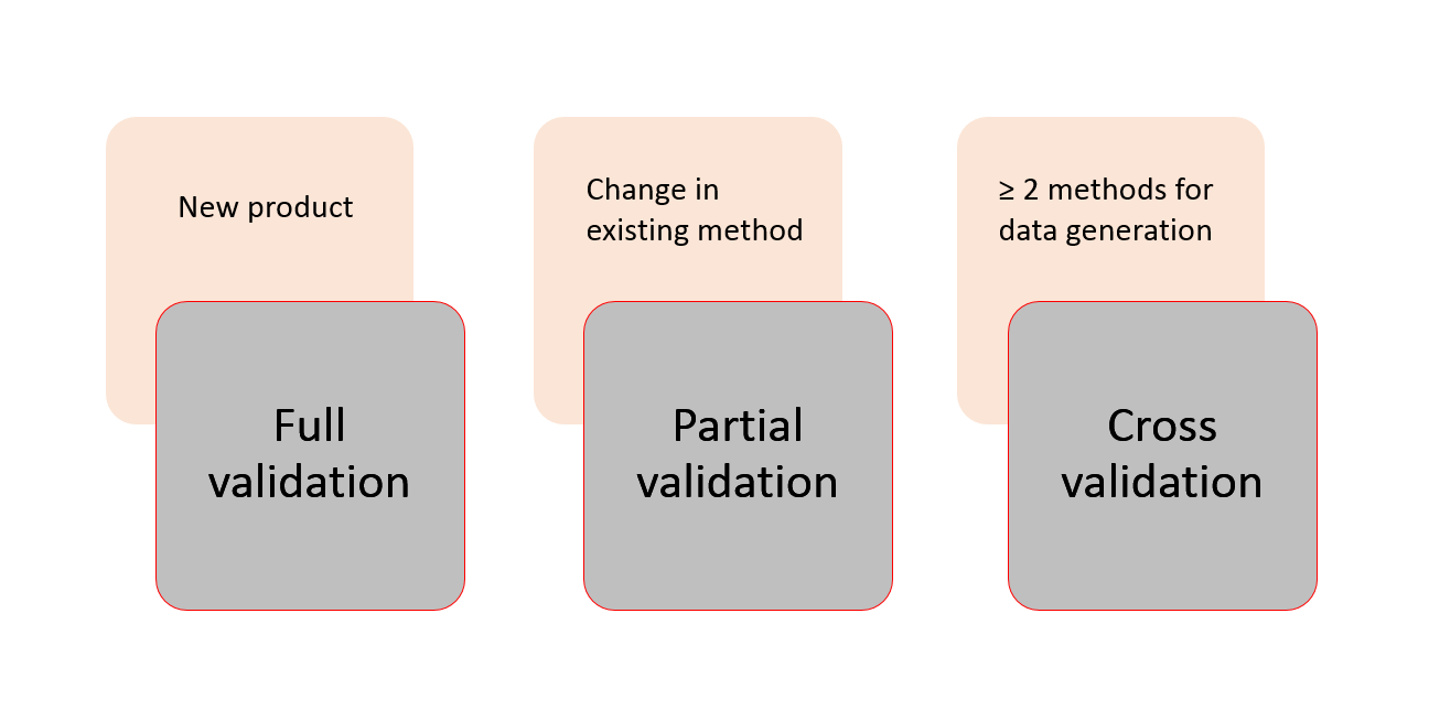 Figure 3 illustrates the underlying differences for choosing the validation type.