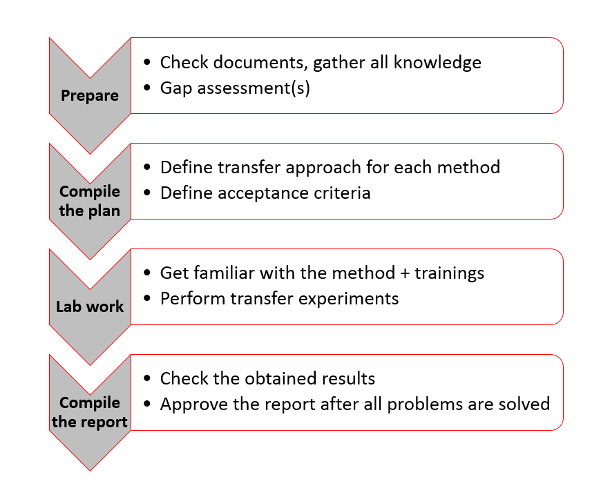 main steps during a method transfer