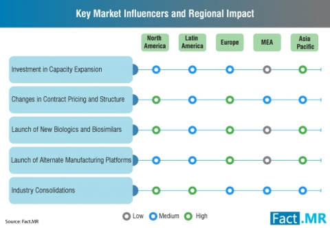 Contract Pharmaceutical Fermentation Services Market - Key Market Influencers and Regional Impact