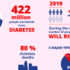 things to know about diabetes