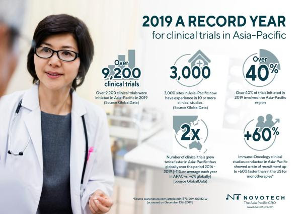 Asia-Pacific has a Record Year for Clinical Trials, according to Novotech CRO