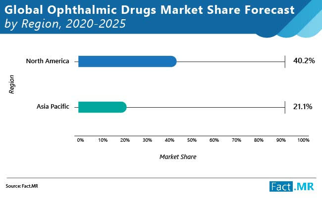 Global Ophthalmic Drugs Market to Expand Modestly