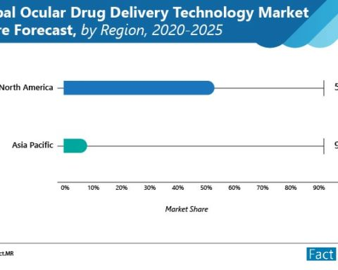 Global Ocular Drug Delivery Technology Market Share Forecast by Region 2020-2025