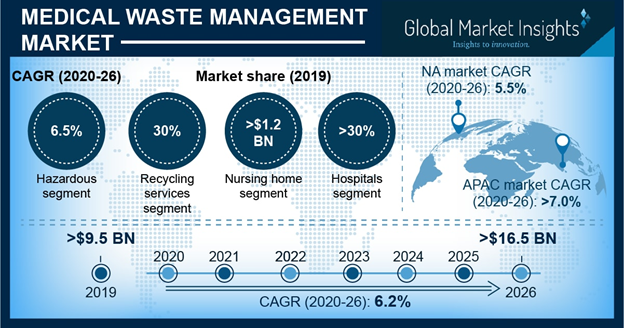 Medical Waste Management Market During COVID-19 Pandemic