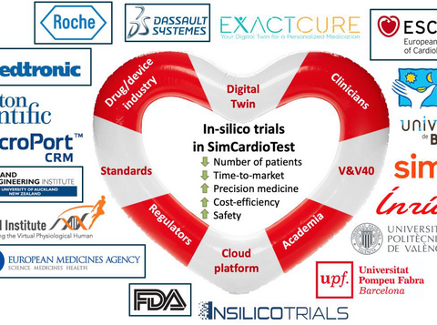 Inria and InSilicoTrials partnership