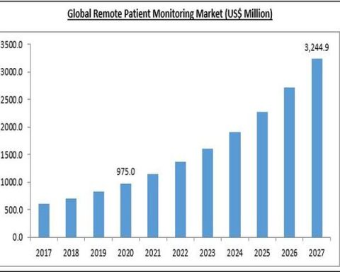 Remote Patient Monitoring Industry